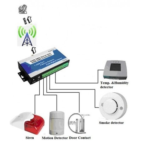GSM-larm controller . Alarmering till Mobiltillelefon via SMS