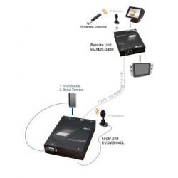 EVXMS-M040 (HDMI), HDMI Extender over CAT5 med ekstern RS232 funktion